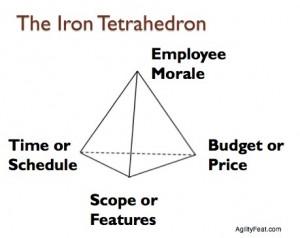 The Iron Tetrahedron - Employee Morale relates to all points on the base Iron Triangle