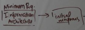 InfoArchitecture