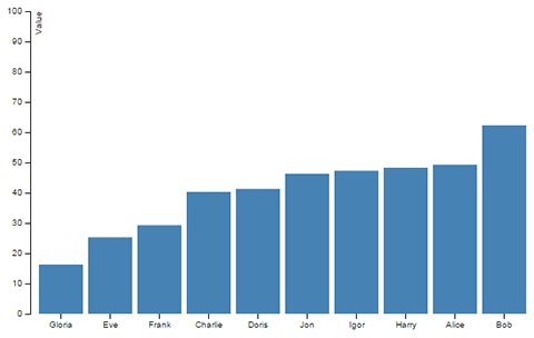 Bar chart with 10 blue bars of varying height, numbers on its Y axis, and names on its X axis